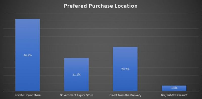 BC Craft Beer purchase location