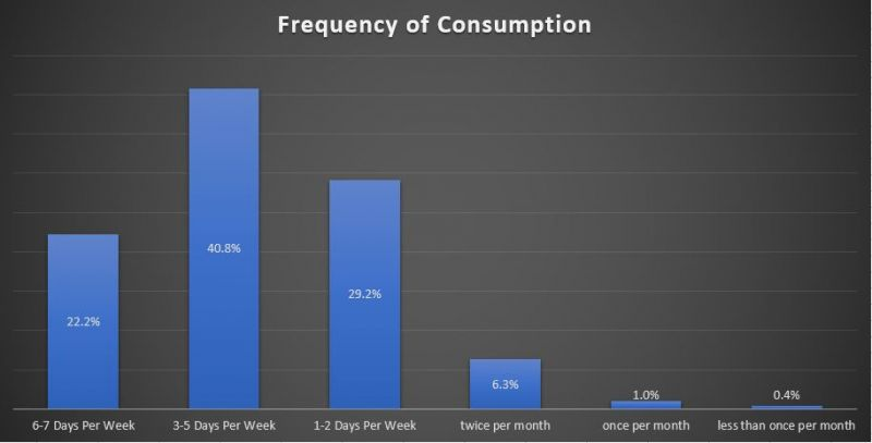 BC Craft Beer Frequency of consumption