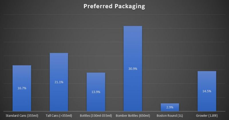 BC Craft Beer Packaging Preferences