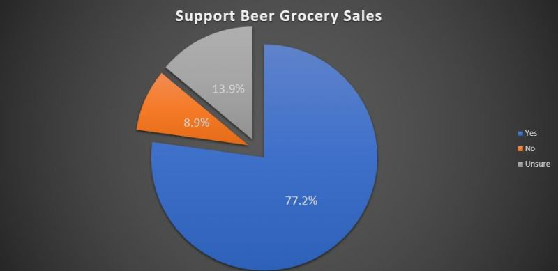 BC Craft Beer grocery sales
