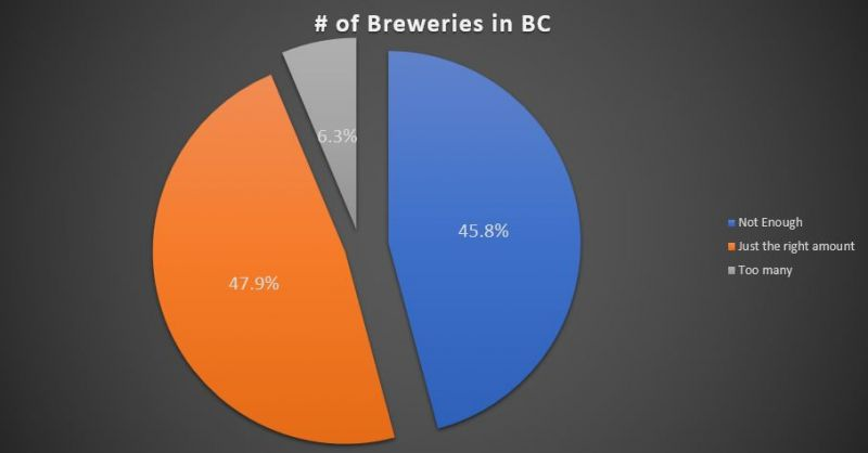 BC Craft Beer number of breweries