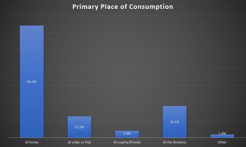 BC Craft Beer - Consumption Location