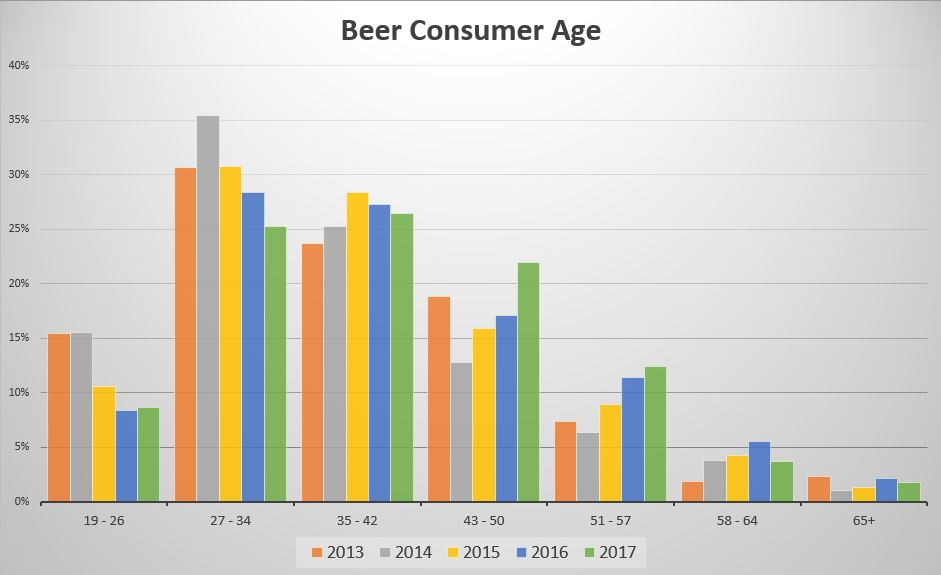 2017 bc craft beer consumer trends a 5 year comparison for Craft beer market share 2017