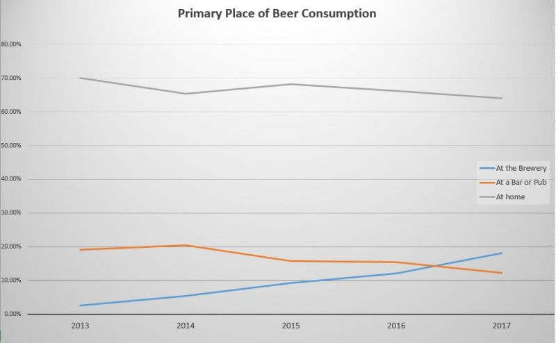BC Craft Beer Trends - Primary Purchase Location