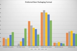 2017 BC Craft Beer Consumer Trends – A 5 Year Comparison of Survey Data