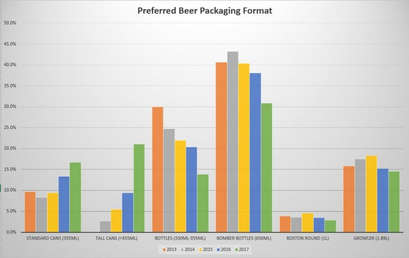 BC Craft Beer Consumer Trends
