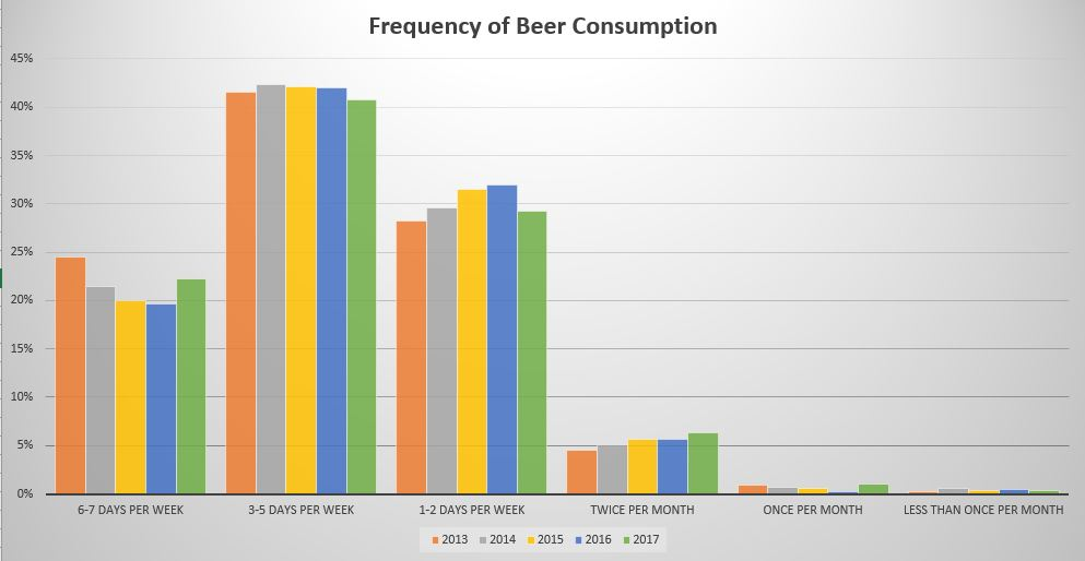 demographic segmentation variables for brewery
