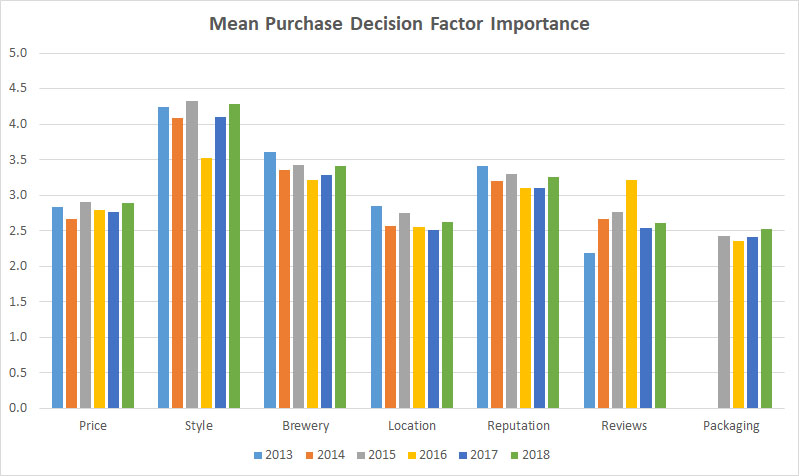 2018 Craft Beer Survey Decision Factor Importance