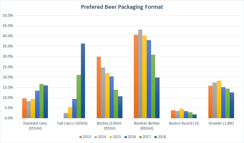 2018 Craft Beer Survey Packaging Format