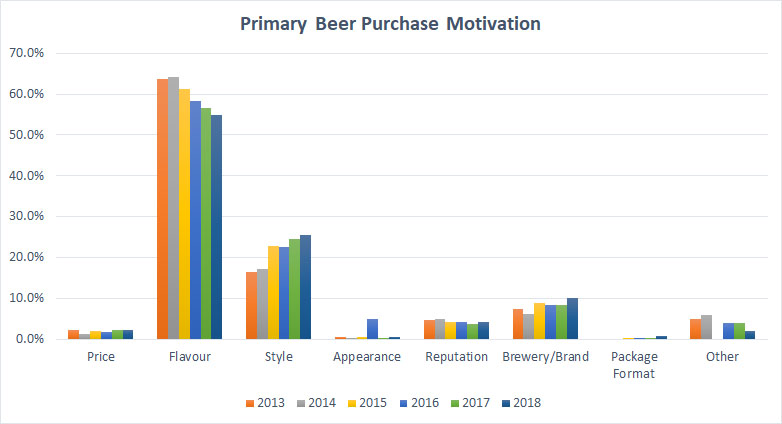 2018 Craft Beer Survey Primary Decision Factor