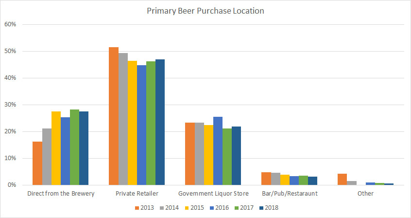2018 Craft Beer Survey Purchase Location