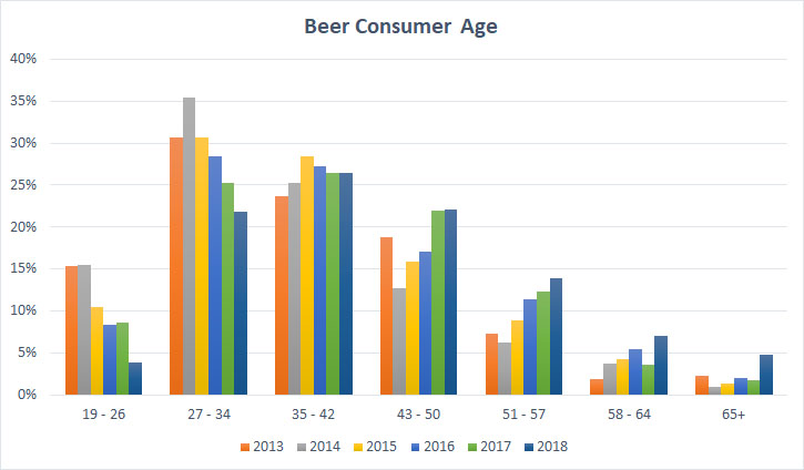 2018 Craft Beer Survey Trends Consumer Age