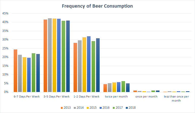 2018 Craft Beer Survey Trends Consumption Frequency