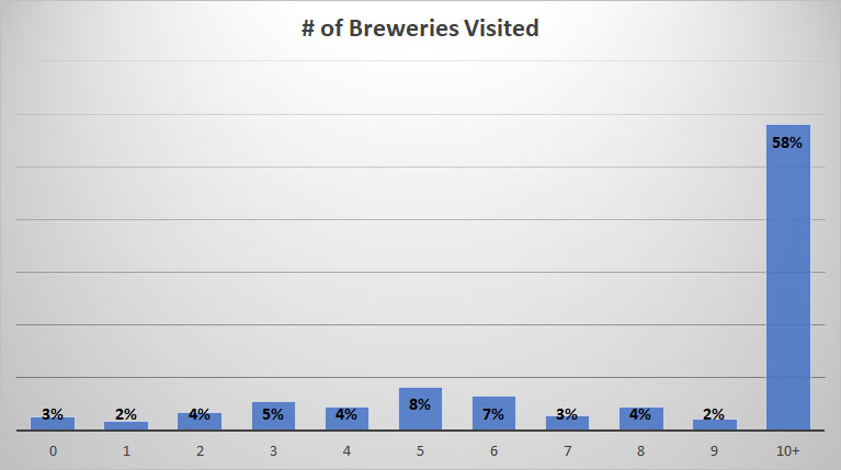 2019 Craft Beer Survey BreweryVisits
