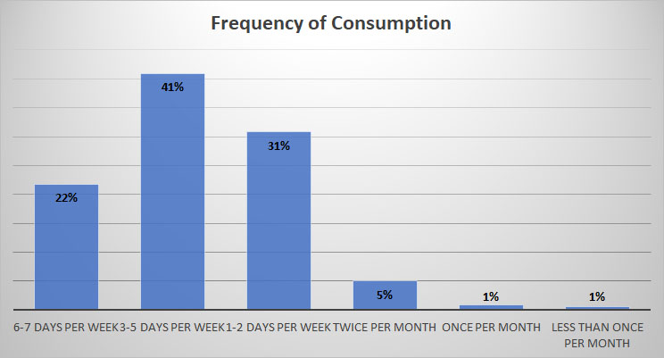 2019 Craft Beer Survey Consumption Frequency