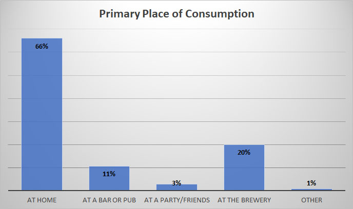 2019 Craft Beer Survey Consumption Location