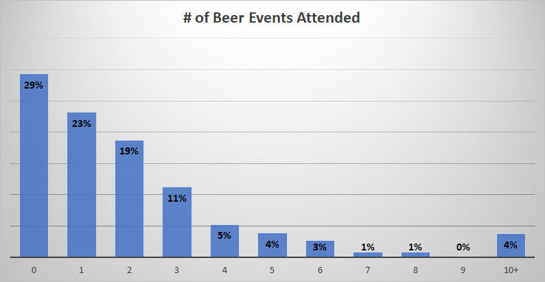 2019 Craft Beer Survey EventAttendance