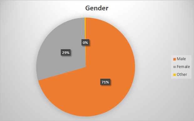 2019 Craft Beer Survey Gender