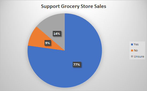 2019 Craft Beer Survey Grocery Sales