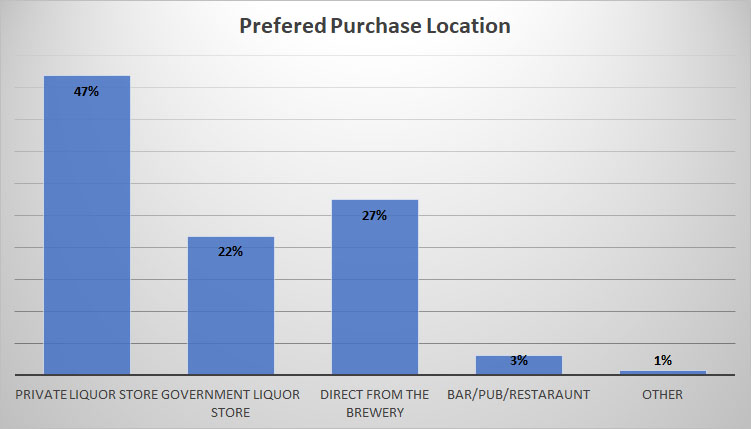 2019 Craft Beer Survey Purchase Location