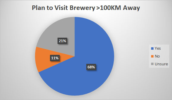 2019 Craft Beer Survey Travel