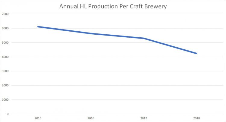 BC Craft Brewery Production Per Brewery