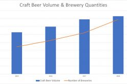 Outgrowing Growth – A look at the explosion of craft beer in British Columbia