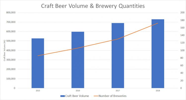 BC Craft Brewery Quantities & Volume