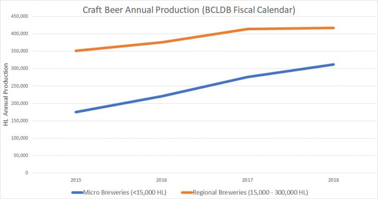 Annual BC Craft Beer Production