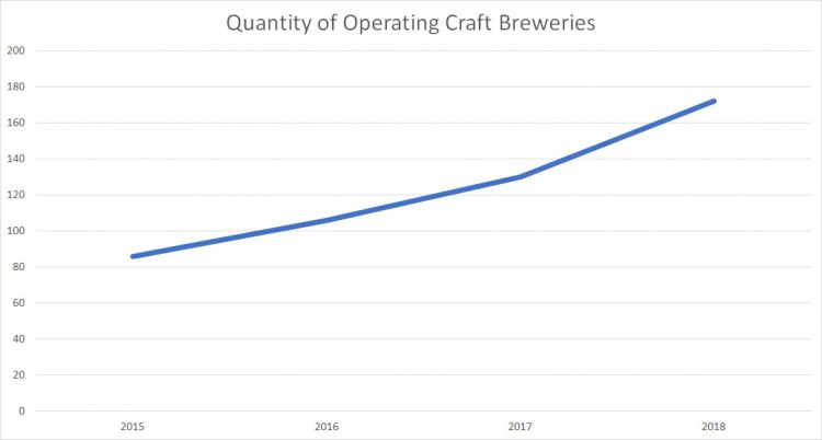 BC Number of Operating Breweries