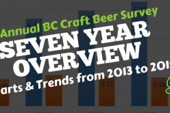 BC Craft Beer Trends: Seven Year Survey Data Analysis