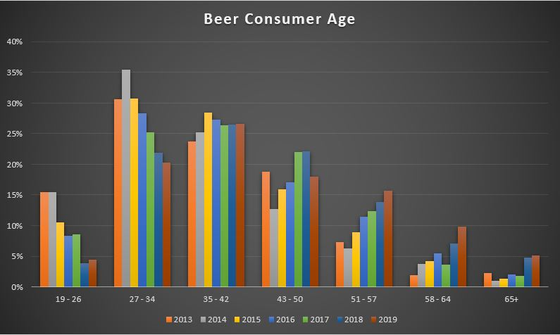 BC Craft Beer Consumer Age Trend
