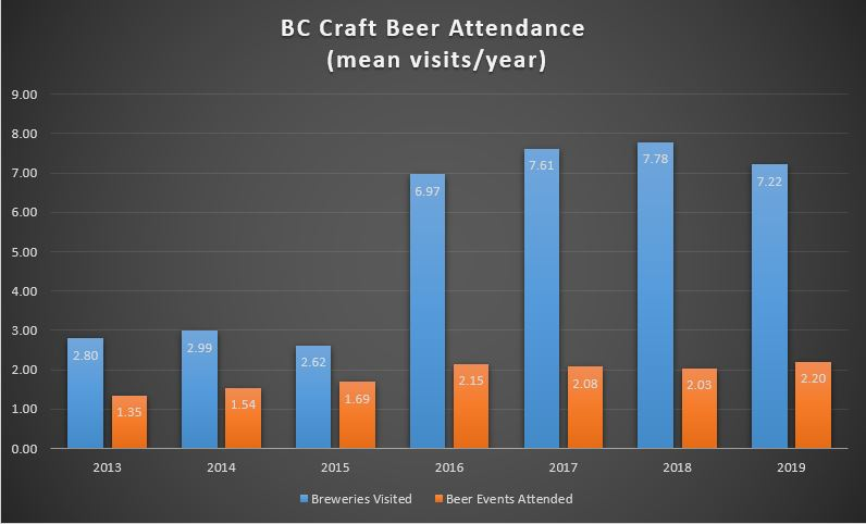 BC Brewery & Beer Event Attendance Trend