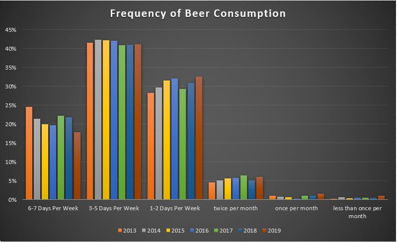 BC Craft Beer Trends - Frequency of Consumption