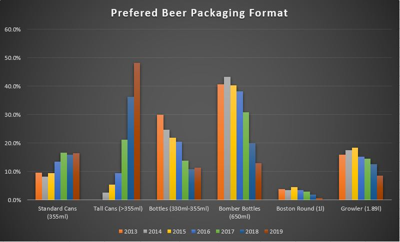 BC Craft Beer Trends - Consumer Package Format Preference