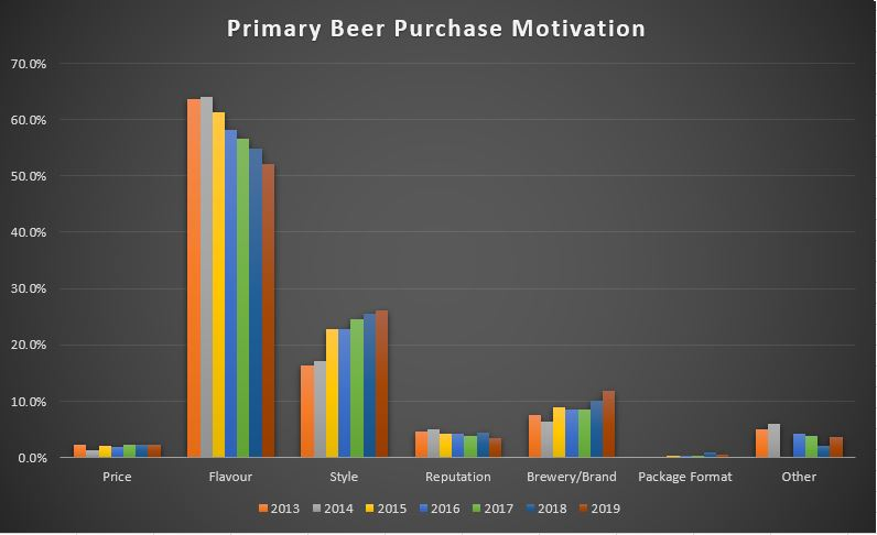 BC Craft Beer Purchase Motivation Trend