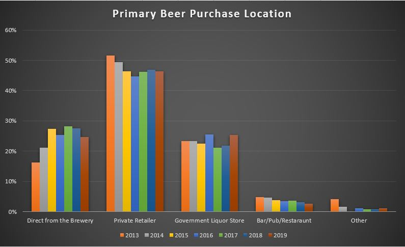 BC Craft Beer Primary Purchase Location Trend